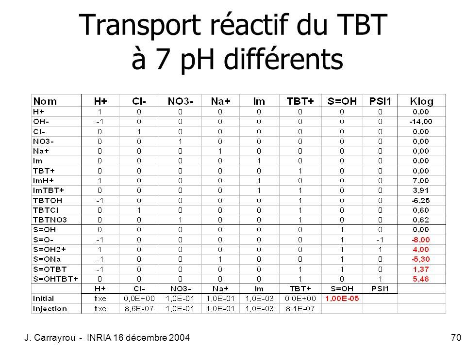 J. Carrayrou - INRIA 16 décembre 200470 Transport réactif du TBT à 7 pH différents
