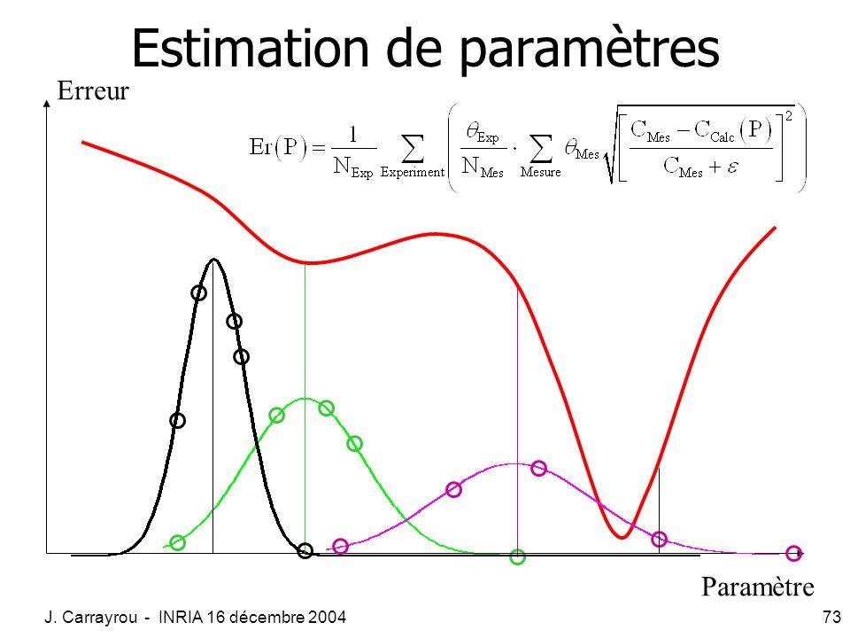 J. Carrayrou - INRIA 16 décembre 200473 Estimation de paramètres Paramètre Erreur