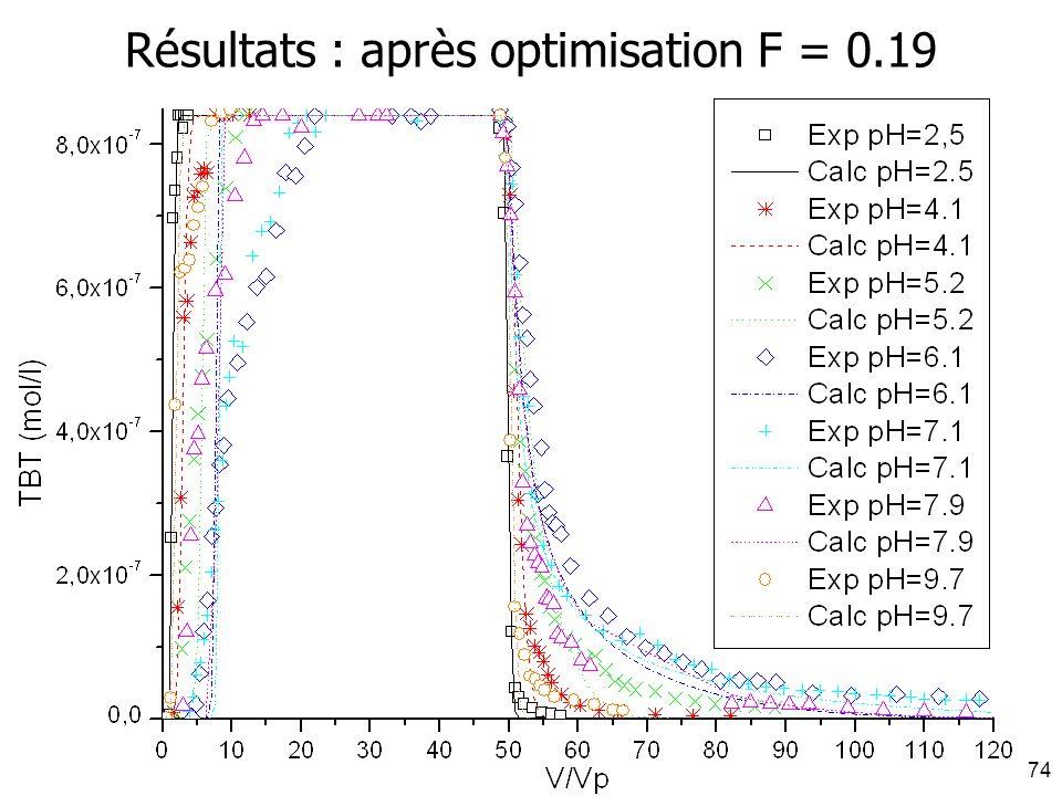 J. Carrayrou - INRIA 16 décembre 200474 Résultats : après optimisation F = 0.19