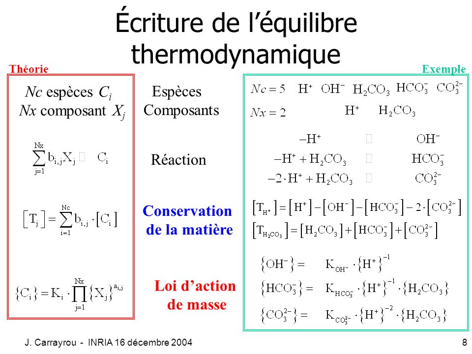 J. Carrayrou - INRIA 16 décembre 20048 Écriture de léquilibre thermodynamique Réaction Loi daction de masse Conservation de la matière Espèces Composa