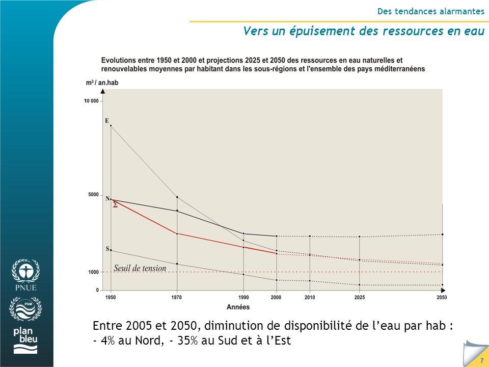 7 Entre 2005 et 2050, diminution de disponibilité de leau par hab : - 4% au Nord, - 35% au Sud et à lEst Des tendances alarmantes Vers un épuisement des ressources en eau