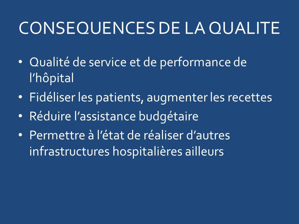 CONSEQUENCES DE LA QUALITE Qualité de service et de performance de lhôpital Fidéliser les patients, augmenter les recettes Réduire lassistance budgétaire Permettre à létat de réaliser dautres infrastructures hospitalières ailleurs