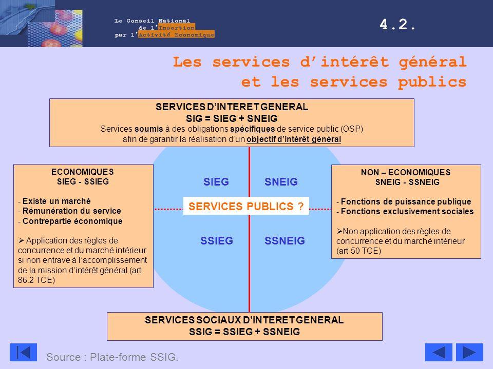 ECONOMIQUES SIEG - SSIEG - Existe un marché - Rémunération du service - Contrepartie économique Application des règles de concurrence et du marché int