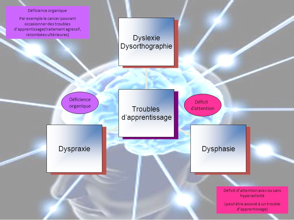 Déficience organique Par exemple le cancer pouvant occasionner des troubles dapprentissage(traitement agressif, retombées ultérieures) Déficit dattention avec ou sans hyperactivité (peut être associé à un trouble dapprentissage) Déficit dattention Déficience organique Troubles dapprentissage Dyslexie Dysorthographie DysphasieDyspraxie