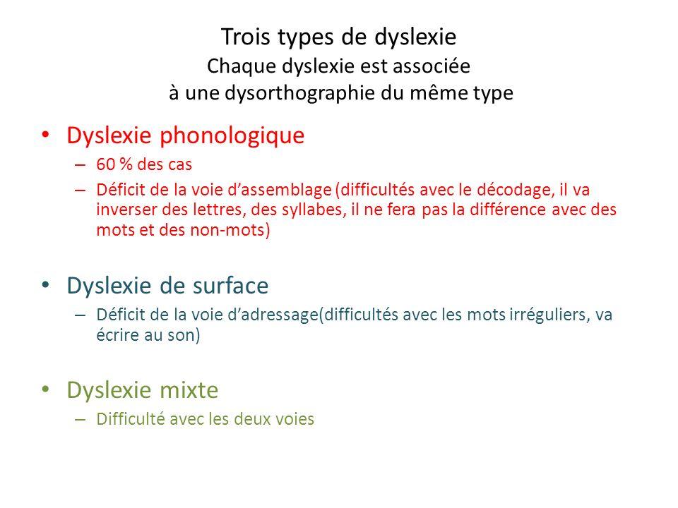 Trois types de dyslexie Chaque dyslexie est associée à une dysorthographie du même type Dyslexie phonologique – 60 % des cas – Déficit de la voie dassemblage (difficultés avec le décodage, il va inverser des lettres, des syllabes, il ne fera pas la différence avec des mots et des non-mots) Dyslexie de surface – Déficit de la voie dadressage(difficultés avec les mots irréguliers, va écrire au son) Dyslexie mixte – Difficulté avec les deux voies