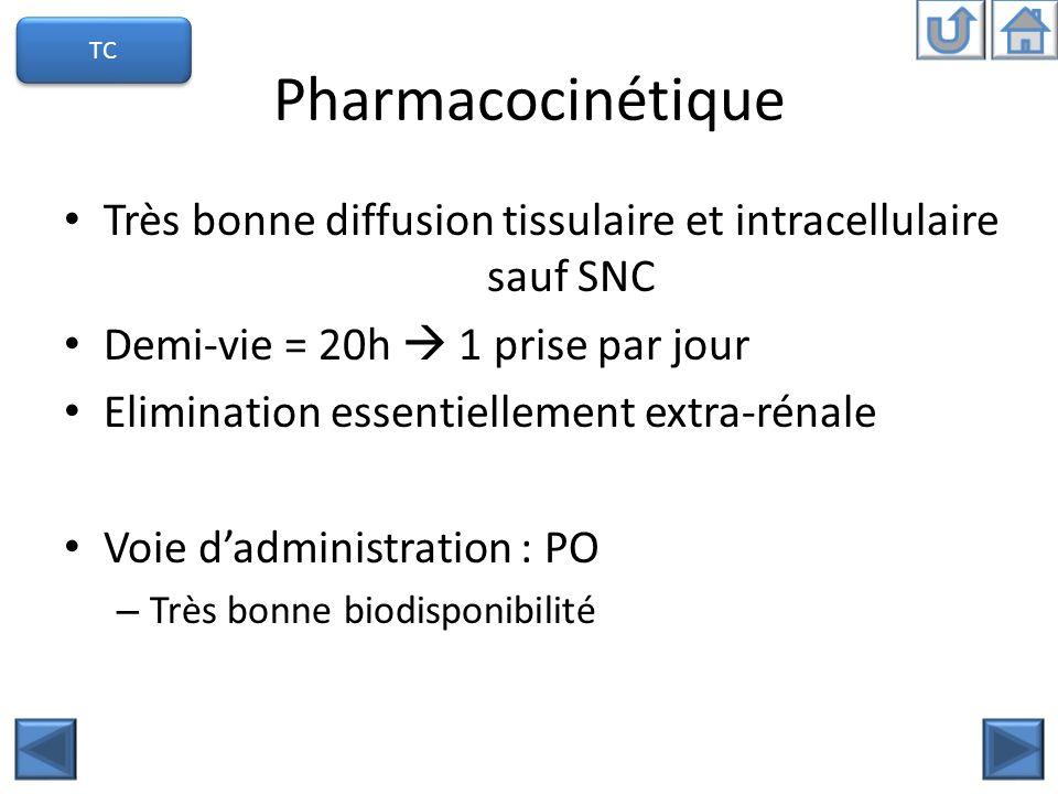 Pharmacocinétique Très bonne diffusion tissulaire et intracellulaire sauf SNC Demi-vie = 20h 1 prise par jour Elimination essentiellement extra-rénale