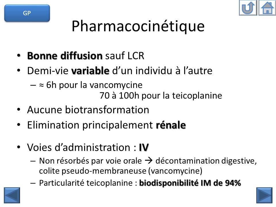 Pharmacocinétique Bonne diffusion Bonne diffusion sauf LCR variable Demi-vie variable dun individu à lautre – 6h pour la vancomycine 70 à 100h pour la