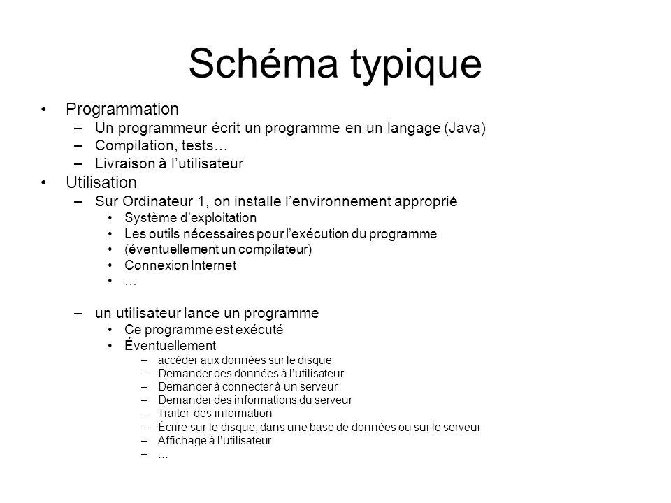 Schéma typique Programmation –Un programmeur écrit un programme en un langage (Java) –Compilation, tests… –Livraison à lutilisateur Utilisation –Sur Ordinateur 1, on installe lenvironnement approprié Système dexploitation Les outils nécessaires pour lexécution du programme (éventuellement un compilateur) Connexion Internet … –un utilisateur lance un programme Ce programme est exécuté Éventuellement –accéder aux données sur le disque –Demander des données à lutilisateur –Demander à connecter à un serveur –Demander des informations du serveur –Traiter des information –Écrire sur le disque, dans une base de données ou sur le serveur –Affichage à lutilisateur –…