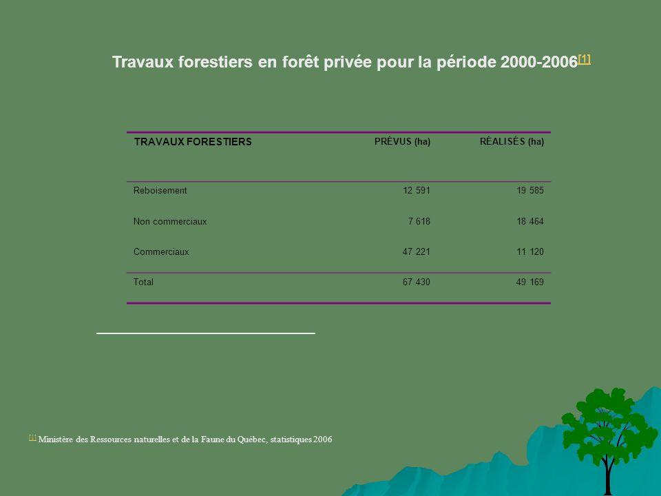 Travaux forestiers en forêt privée pour la période 2000-2006 [1] [1] TRAVAUX FORESTIERS PRÉVUS (ha)RÉALISÉS (ha) Reboisement 12 591 19 585 Non commerciaux 7 618 18 464 Commerciaux 47 221 11 120 Total 67 430 49 169 [1] [1] Ministère des Ressources naturelles et de la Faune du Québec, statistiques 2006