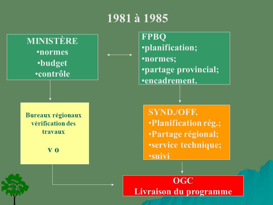 1981 à 1985 MINISTÈRE normes budget contrôle FPBQ planification; normes; partage provincial; encadrement.