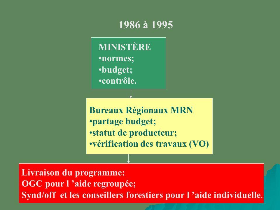 1986 à 1995 MINISTÈRE normes; budget; contrôle.