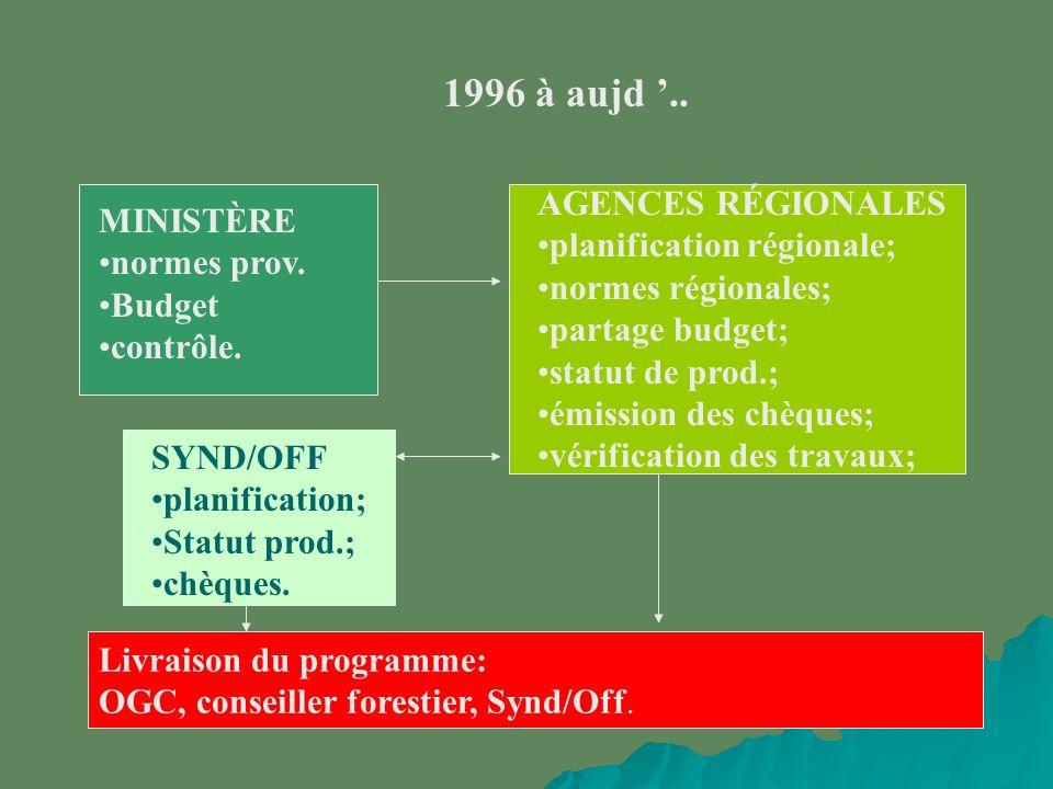1996 à aujd.. MINISTÈRE normes prov. Budget contrôle.