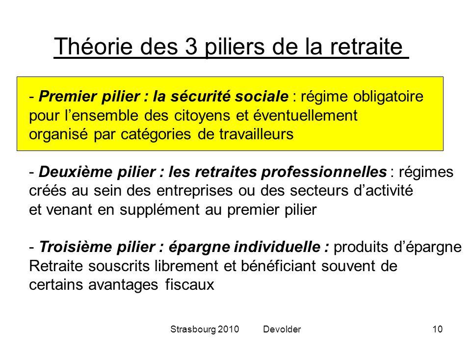 Strasbourg 2010 Devolder10 Théorie des 3 piliers de la retraite - Premier pilier : la sécurité sociale : régime obligatoire pour lensemble des citoyen