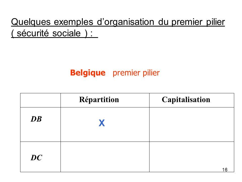 16 Belgique premier pilier Répartition Capitalisation DB DC X Quelques exemples dorganisation du premier pilier ( sécurité sociale ) :