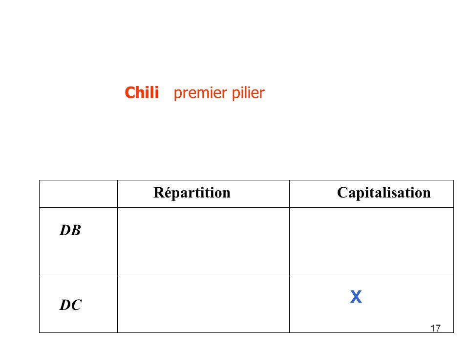 17 Chili premier pilier Répartition Capitalisation DB DC X