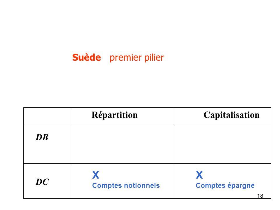18 Suède premier pilier Répartition Capitalisation DB DC X Comptes notionnels X Comptes épargne