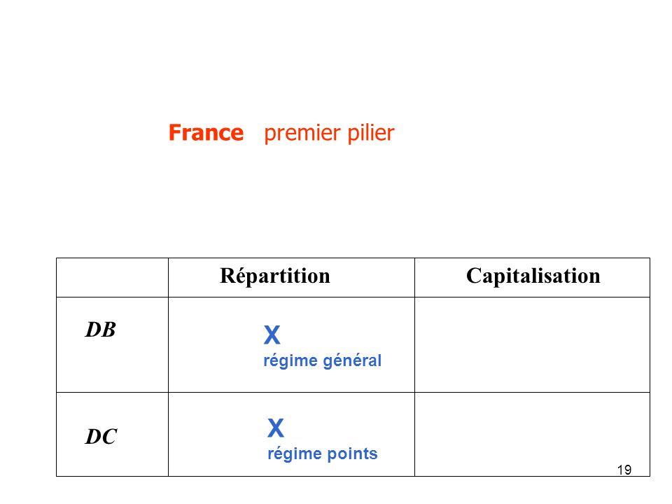 19 France premier pilier Répartition Capitalisation DB DC X régime points X régime général