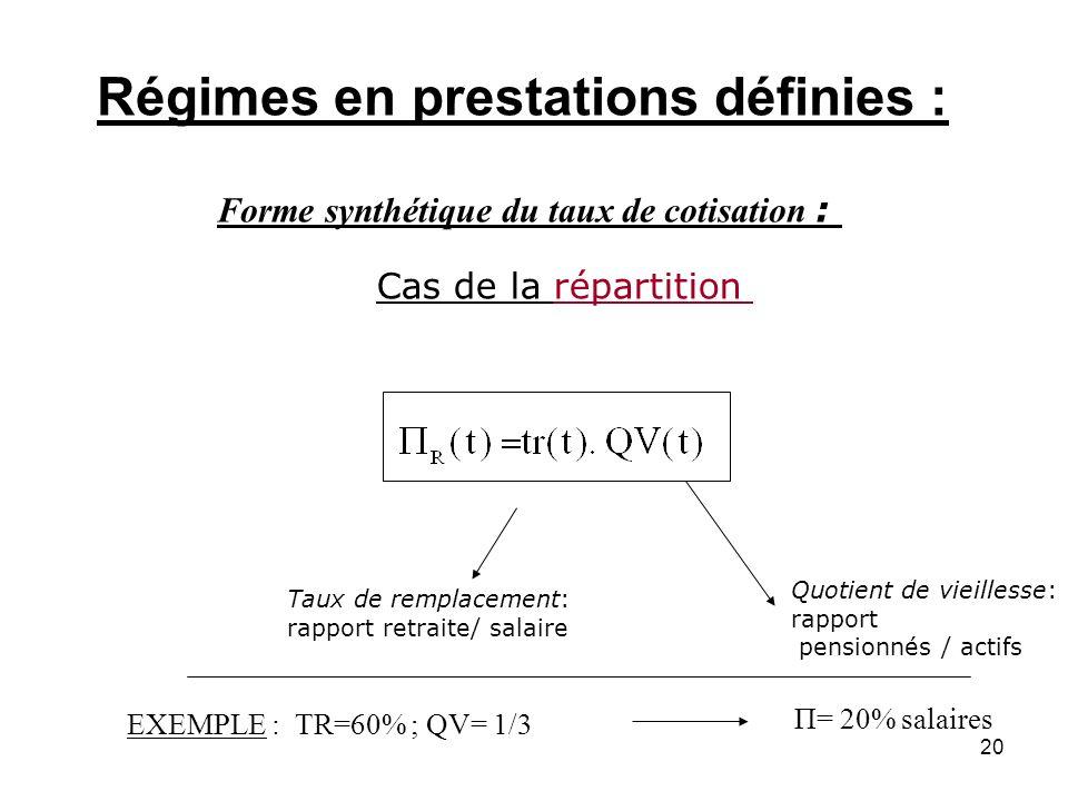 20 Forme synthétique du taux de cotisation : Cas de la répartition Taux de remplacement: rapport retraite/ salaire Quotient de vieillesse: rapport pen