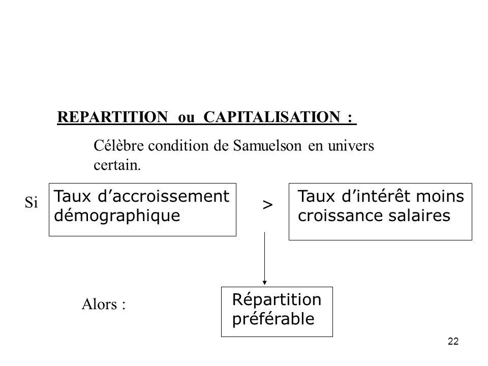 22 REPARTITION ou CAPITALISATION : Célèbre condition de Samuelson en univers certain. Taux daccroissement démographique > Taux dintérêt moins croissan