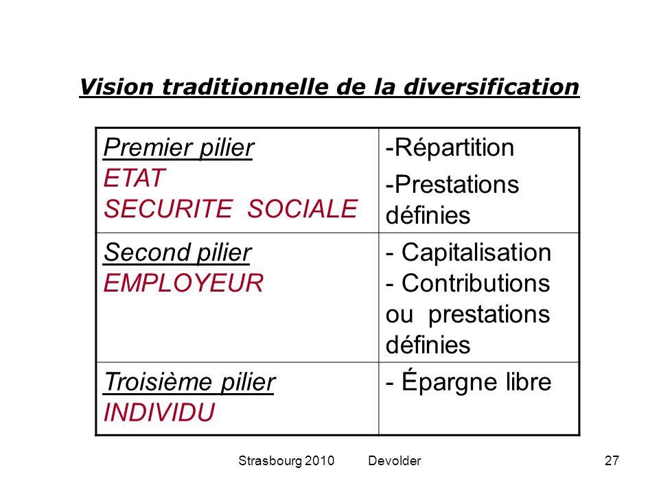 Strasbourg 2010 Devolder27 Premier pilier ETAT SECURITE SOCIALE -Répartition -Prestations définies Second pilier EMPLOYEUR - Capitalisation - Contribu
