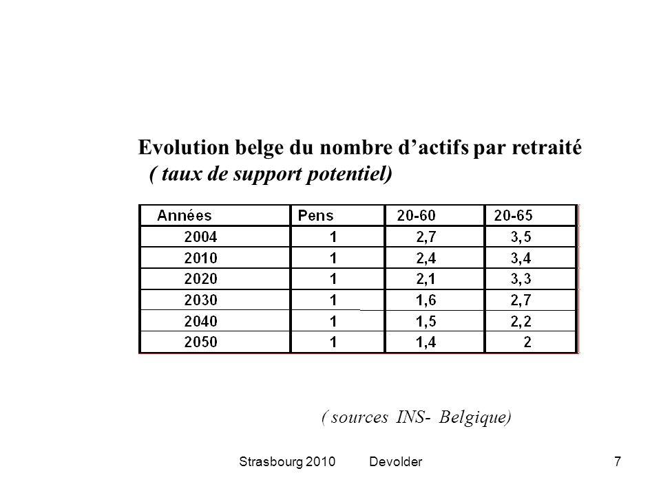 Strasbourg 2010 Devolder7 Evolution belge du nombre dactifs par retraité ( taux de support potentiel) ( sources INS- Belgique)