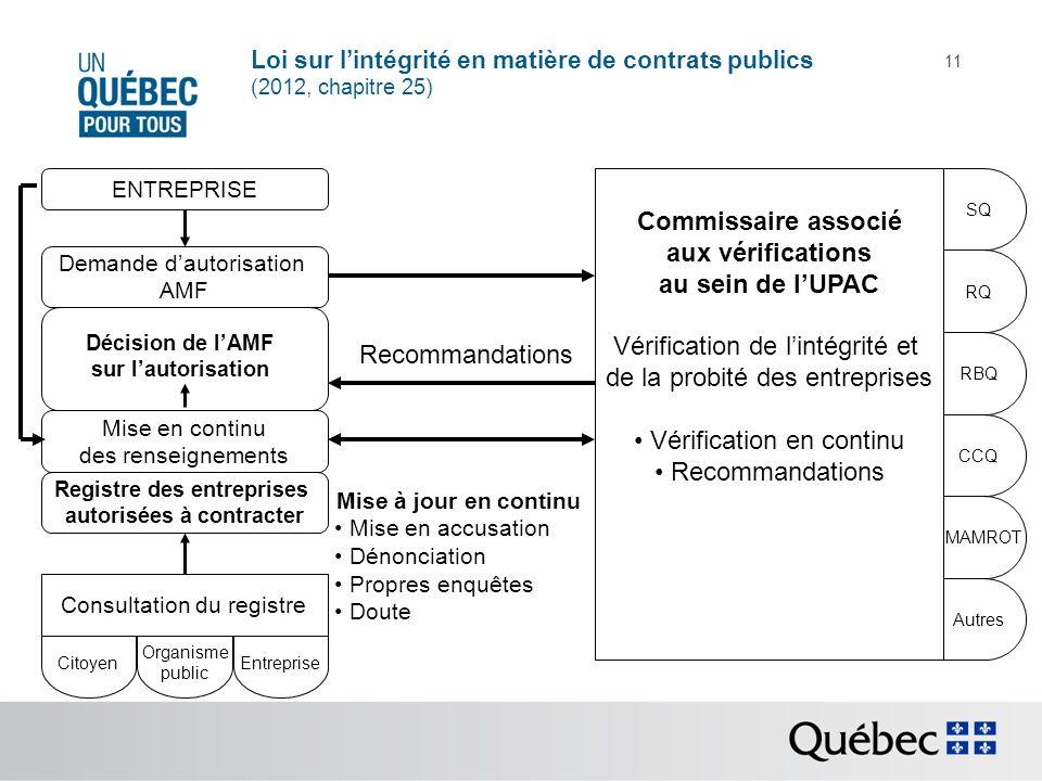 Loi sur lintégrité en matière de contrats publics (2012, chapitre 25) 11 ENTREPRISE Demande dautorisation AMF Commissaire associé aux vérifications au