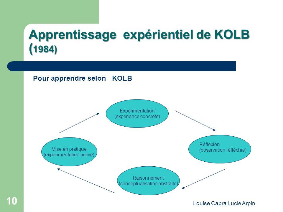 Louise Capra Lucie Arpin 10 Apprentissage expérientiel de KOLB ( 1984) Pour apprendre selon KOLB Expérimentation (expérience concrète) Mise en pratique (expérimentation active) Raisonnement (conceptualisation abstraite) Réflexion (observation réfléchie)