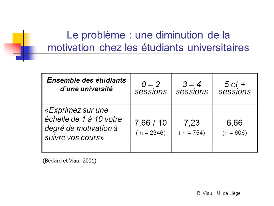 E nsemble des étudiants dune université 0 – 2 sessions 3 – 4 sessions 5 et + sessions «Exprimez sur une échelle de 1 à 10 votre degré de motivation à