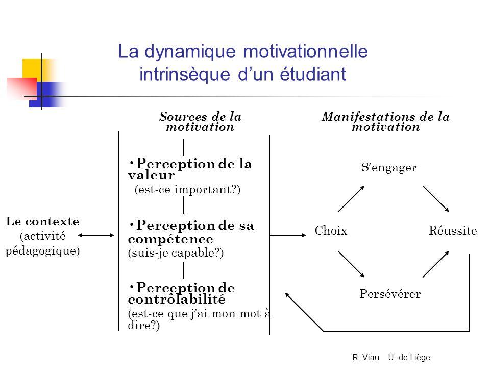 La dynamique motivationnelle intrinsèque dun étudiant Le contexte (activité pédagogique) Sources de la motivation Perception de la valeur (est-ce impo
