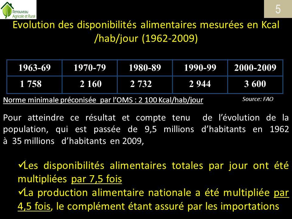 Evolution des disponibilités alimentaires mesurées en Kcal /hab/jour (1962-2009) 1963-691970-791980-891990-992000-2009 1 758 2 1602 7322 9443 600 Norm