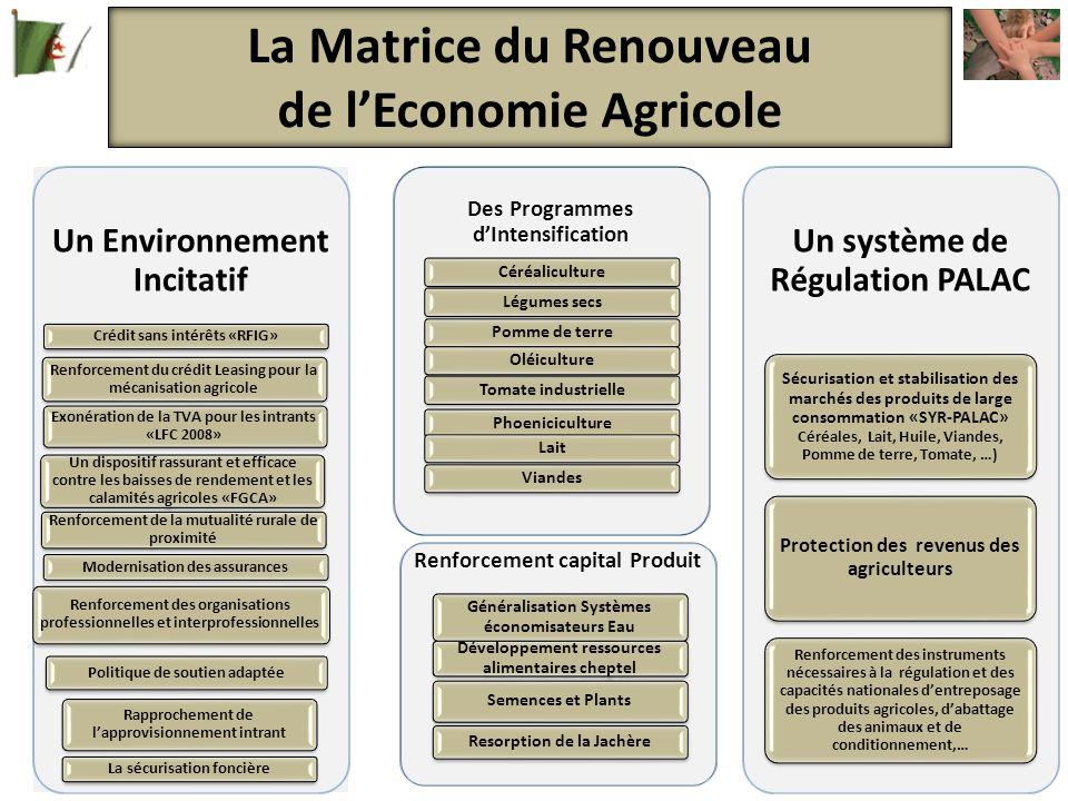 Un Environnement Incitatif Crédit sans intérêts «RFIG» Renforcement du crédit Leasing pour la mécanisation agricole Exonération de la TVA pour les int
