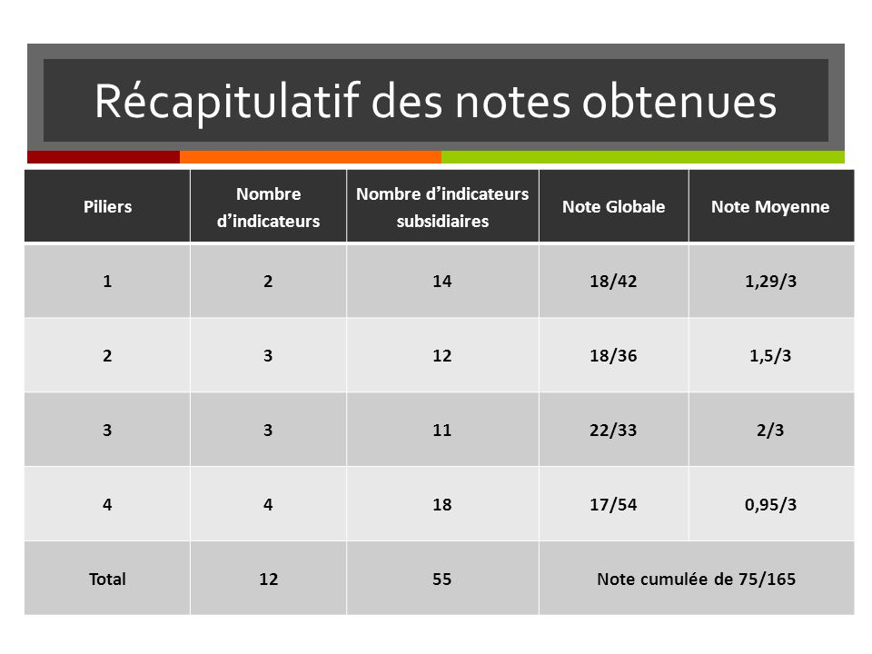 Récapitulatif des notes obtenues Piliers Nombre dindicateurs Nombre dindicateurs subsidiaires Note GlobaleNote Moyenne 121418/421,29/3 231218/361,5/3