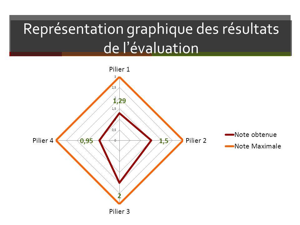 Représentation graphique des résultats de lévaluation