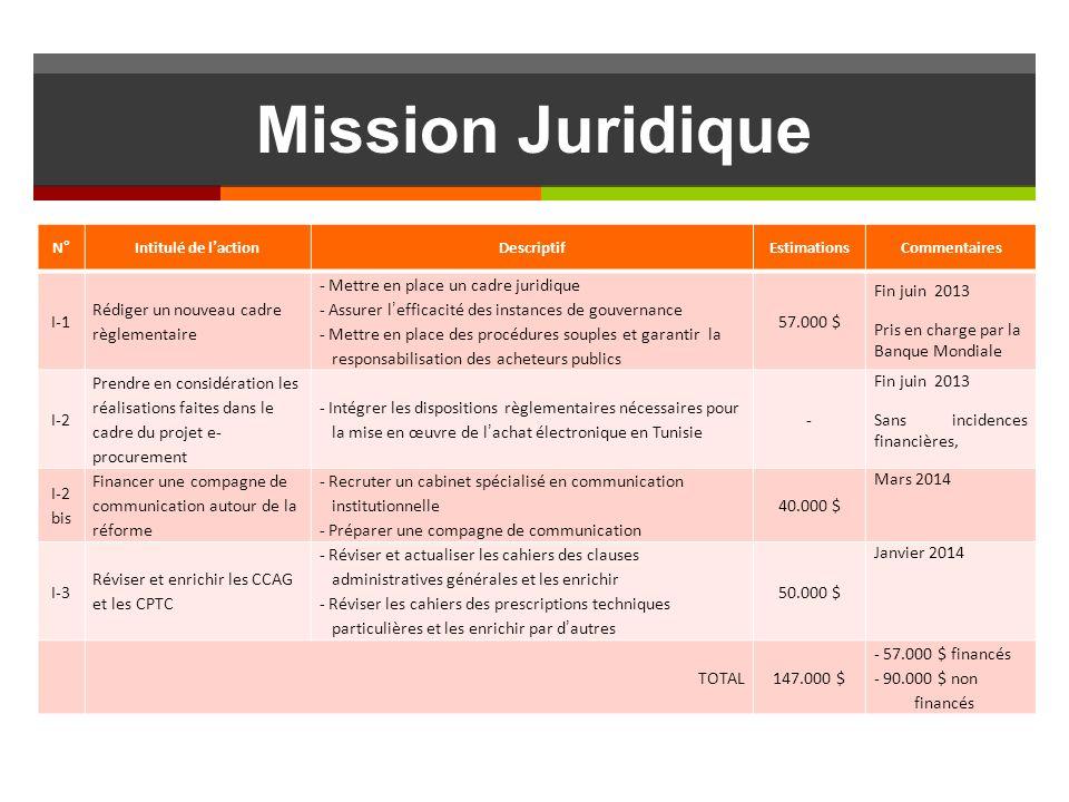 Mission Juridique N°Intitulé de lactionDescriptifEstimationsCommentaires I-1 Rédiger un nouveau cadre règlementaire - Mettre en place un cadre juridique - Assurer lefficacité des instances de gouvernance - Mettre en place des procédures souples et garantir la responsabilisation des acheteurs publics 57.000 $ Fin juin 2013 Pris en charge par la Banque Mondiale I-2 Prendre en considération les réalisations faites dans le cadre du projet e- procurement - Intégrer les dispositions règlementaires nécessaires pour la mise en œuvre de lachat électronique en Tunisie - Fin juin 2013 Sans incidences financières, I-2 bis Financer une compagne de communication autour de la réforme - Recruter un cabinet spécialisé en communication institutionnelle - Préparer une compagne de communication 40.000 $ Mars 2014 I-3 Réviser et enrichir les CCAG et les CPTC - Réviser et actualiser les cahiers des clauses administratives générales et les enrichir - Réviser les cahiers des prescriptions techniques particulières et les enrichir par dautres 50.000 $ Janvier 2014 TOTAL147.000 $ - 57.000 $ financés - 90.000 $ non financés