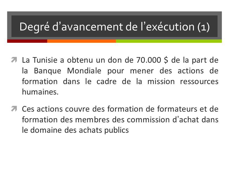 Degré davancement de lexécution (1) La Tunisie a obtenu un don de 70.000 $ de la part de la Banque Mondiale pour mener des actions de formation dans le cadre de la mission ressources humaines.