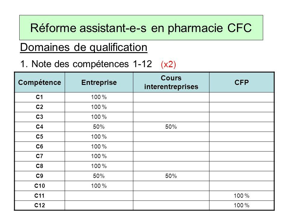 Domaines de qualification 1.Note des compétences 1-12 (x2) Réforme assistant-e-s en pharmacie CFC CompétenceEntreprise Cours interentreprises CFP C1100 % C2100 % C3100 % C450% C5100 % C6100 % C7100 % C8100 % C950% C10100 % C11100 % C12100 %