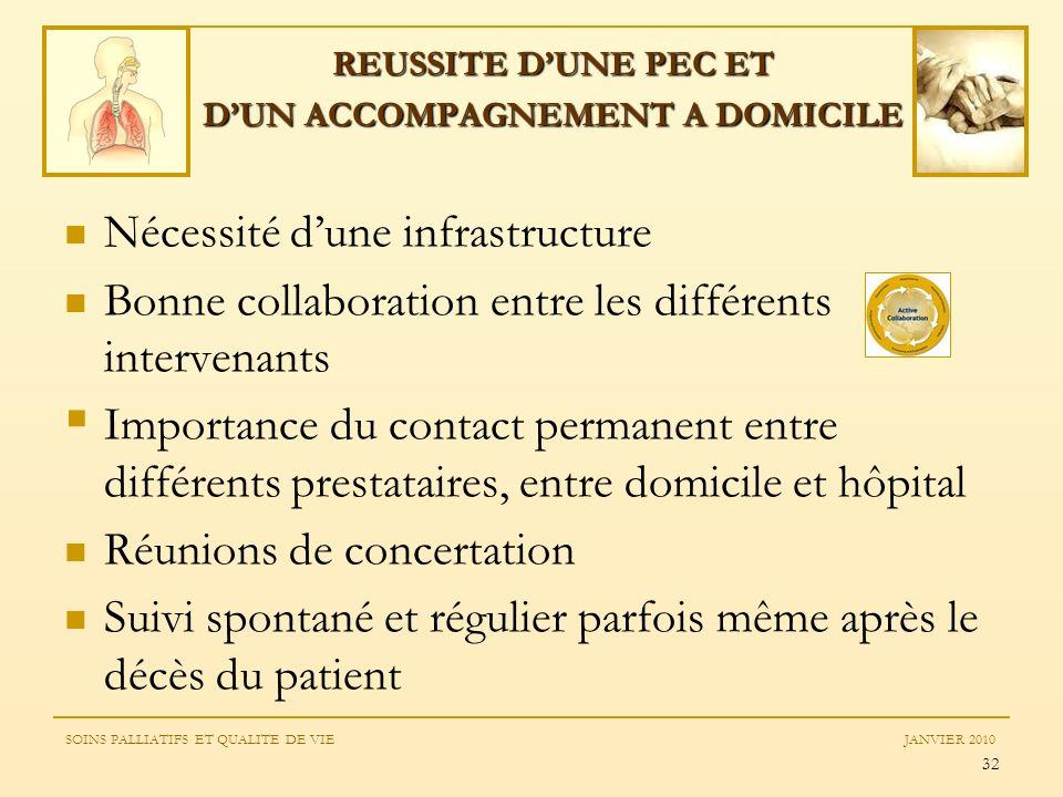 32 REUSSITE DUNE PEC ET DUN ACCOMPAGNEMENT A DOMICILE Nécessité dune infrastructure Bonne collaboration entre les différents intervenants Importance d