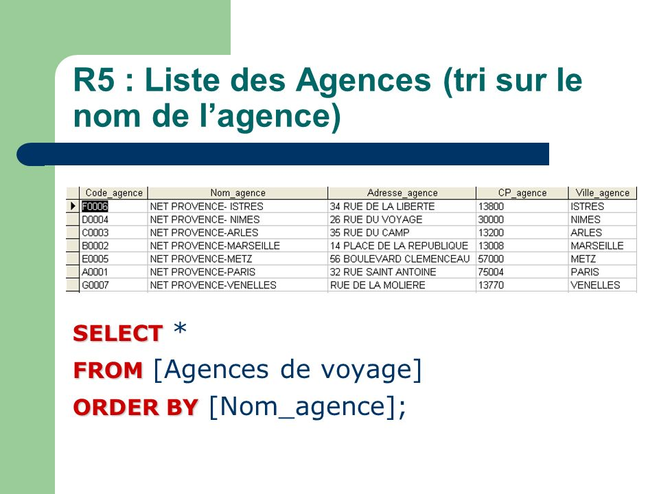 R5 : Liste des Agences (tri sur le nom de lagence) SELECT SELECT * FROM FROM [Agences de voyage] ORDER BY ORDER BY [Nom_agence];