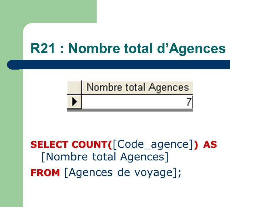 R21 : Nombre total dAgences SELECT COUNT()AS SELECT COUNT( [Code_agence] ) AS [Nombre total Agences] FROM FROM [Agences de voyage];