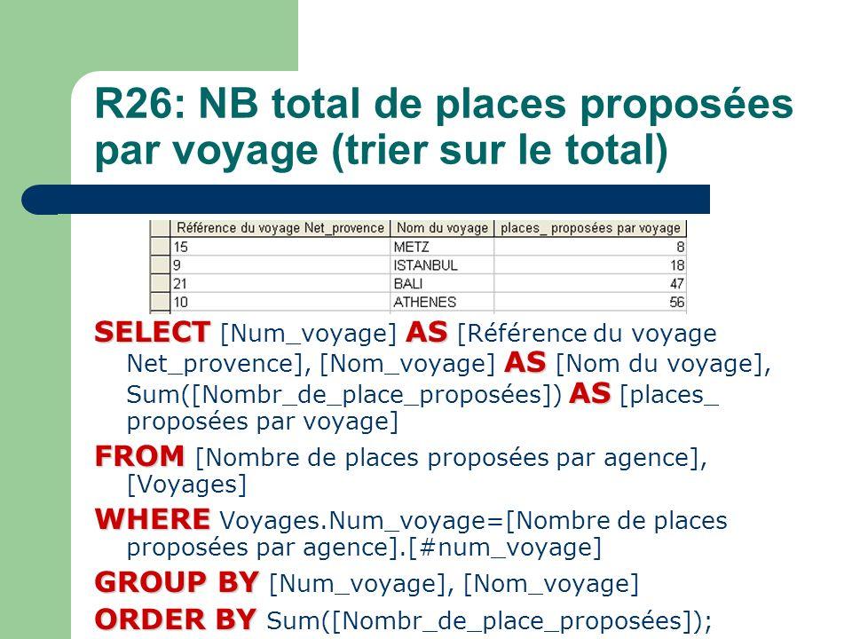 R26: NB total de places proposées par voyage (trier sur le total) SELECTAS AS AS SELECT [Num_voyage] AS [Référence du voyage Net_provence], [Nom_voyag