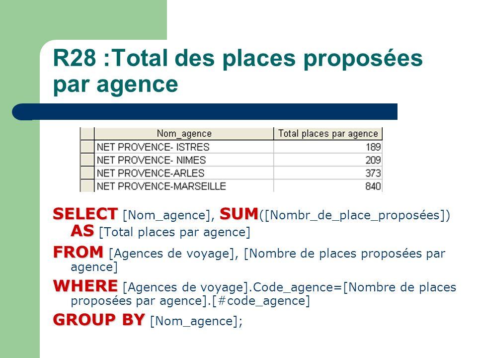 R28 :Total des places proposées par agence SELECTSUM AS SELECT [Nom_agence], SUM ([Nombr_de_place_proposées]) AS [Total places par agence] FROM FROM [