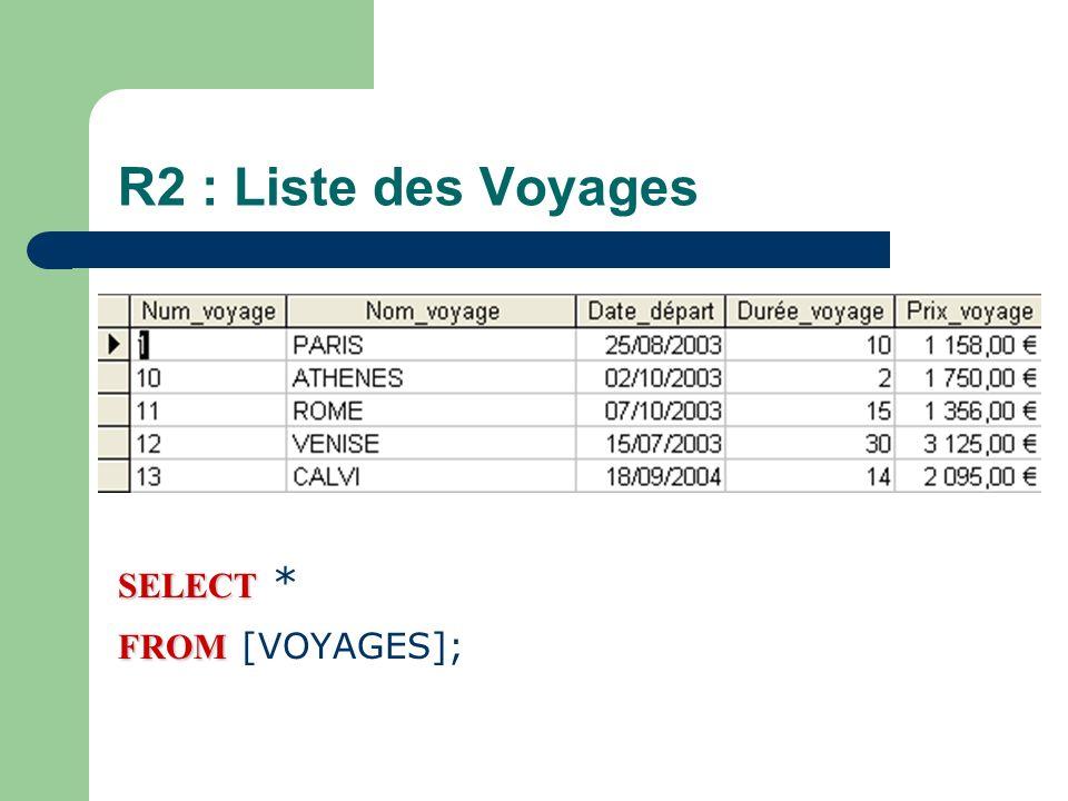 R11: Liste des voyages à Paris ou Madrid en affichant le nom du voyage avec la durée et la date du voyage (tri sur la date du départ) SELECT SELECT [Nom_voyage], [Date_départ], [Durée_voyage], [Prix_voyage] FROM FROM [Voyages] WHEREOr WHERE [Nom_voyage]= PARIS Or [Nom_voyage]= MADRID ORDER BY ORDER BY [Date_départ];