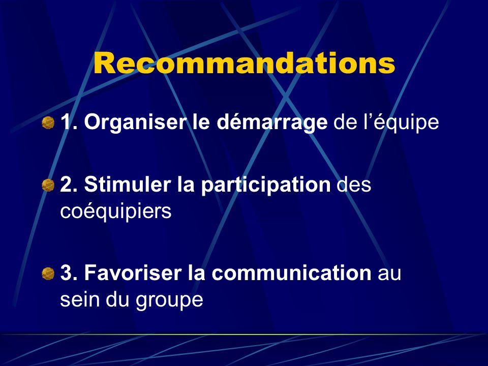 Recommandations 1. Organiser le démarrage de léquipe 2. Stimuler la participation des coéquipiers 3. Favoriser la communication au sein du groupe