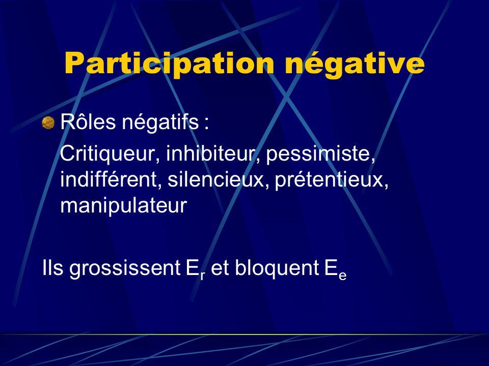 Participation négative Rôles négatifs : Critiqueur, inhibiteur, pessimiste, indifférent, silencieux, prétentieux, manipulateur Ils grossissent E r et