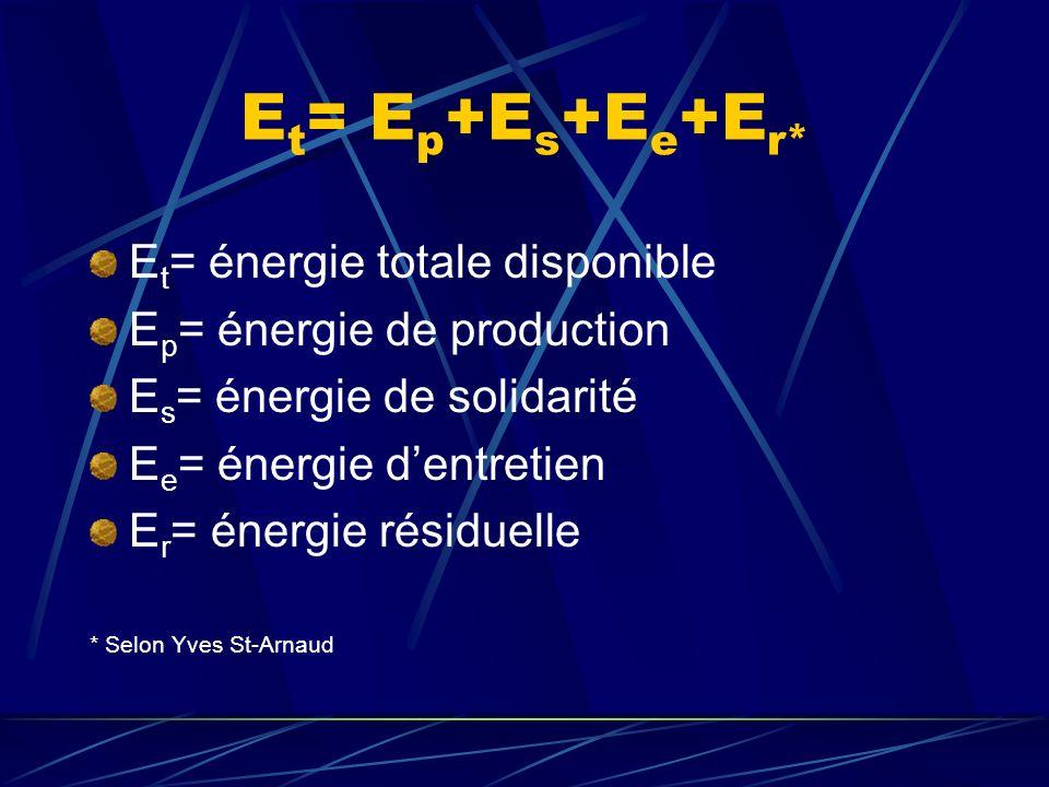 Énergie de production Atteinte dune cible commune ou Réalisation de la tâche à accomplir Énergie de production forte Si les membres ont une perception claire et unanime de la tâche
