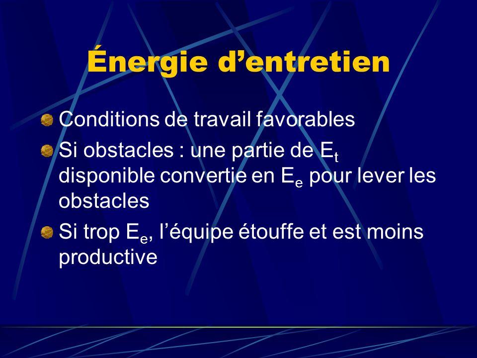 Énergie dentretien Conditions de travail favorables Si obstacles : une partie de E t disponible convertie en E e pour lever les obstacles Si trop E e,