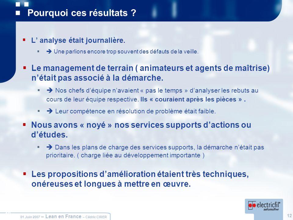 12 01 Juin 2007 – Lean en France – Cédric CIRER 12 Pourquoi ces résultats ? L analyse était journalière. Une parlions encore trop souvent des défauts