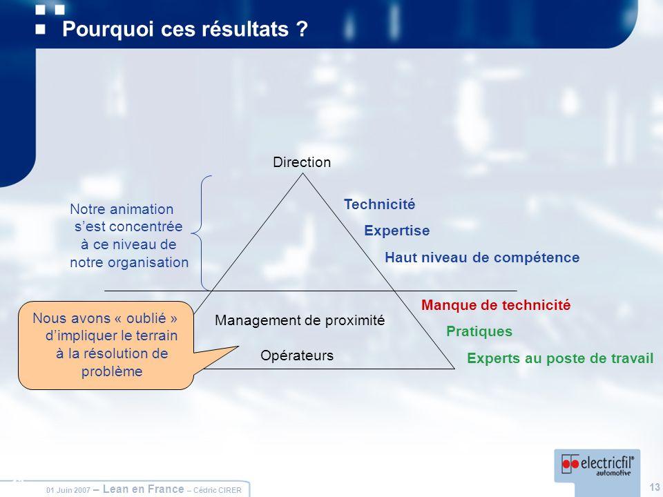 13 01 Juin 2007 – Lean en France – Cédric CIRER 13 Pourquoi ces résultats ? Manque de technicité Pratiques Experts au poste de travail Technicité Expe
