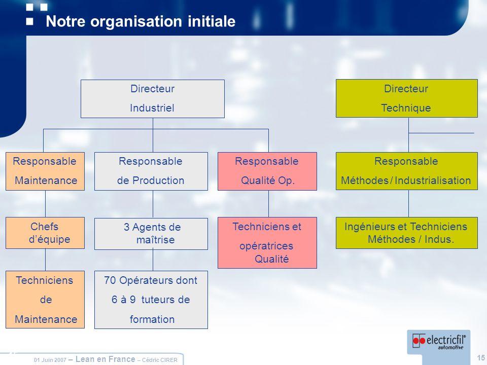 15 01 Juin 2007 – Lean en France – Cédric CIRER 15 Notre organisation initiale Responsable de Production 3 Agents de maîtrise 70 Opérateurs dont 6 à 9