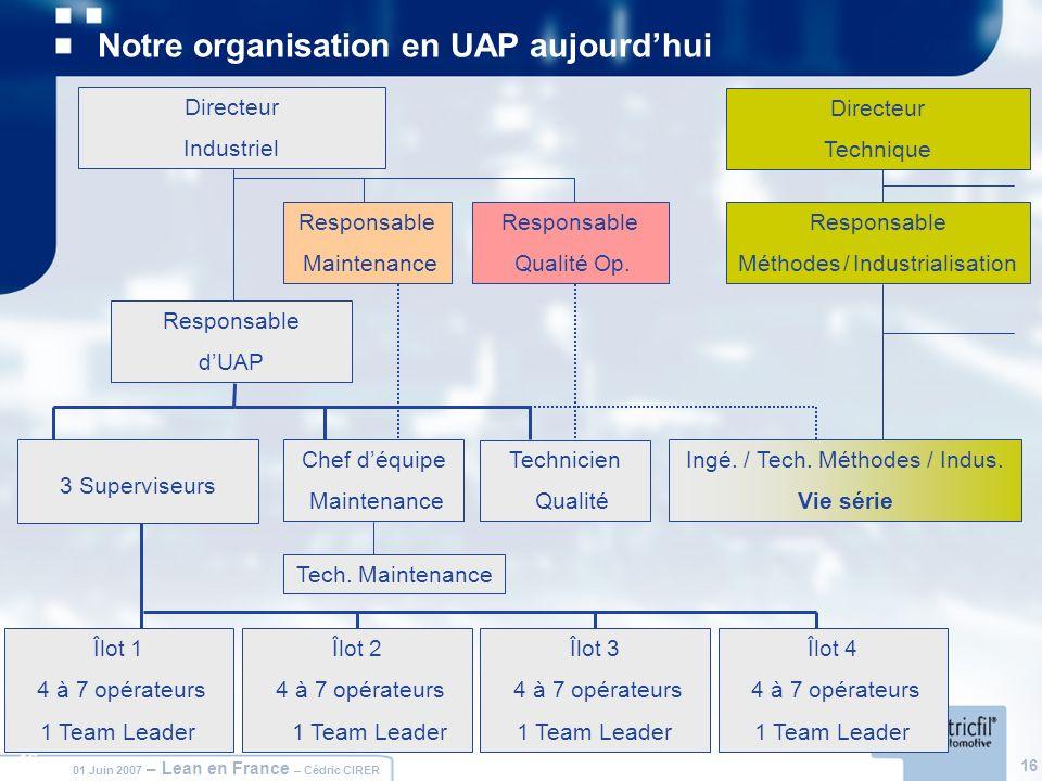 16 01 Juin 2007 – Lean en France – Cédric CIRER 16 Notre organisation en UAP aujourdhui Responsable dUAP Responsable Maintenance Responsable Qualité O